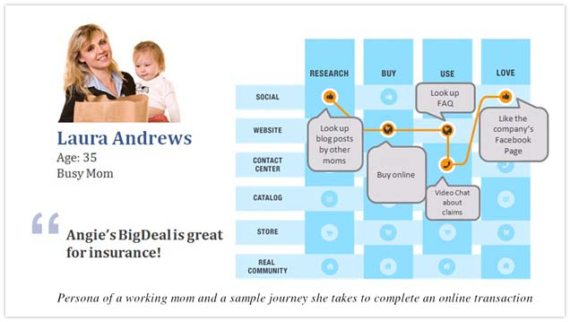 A typically multichannel customer journey of a busy mom