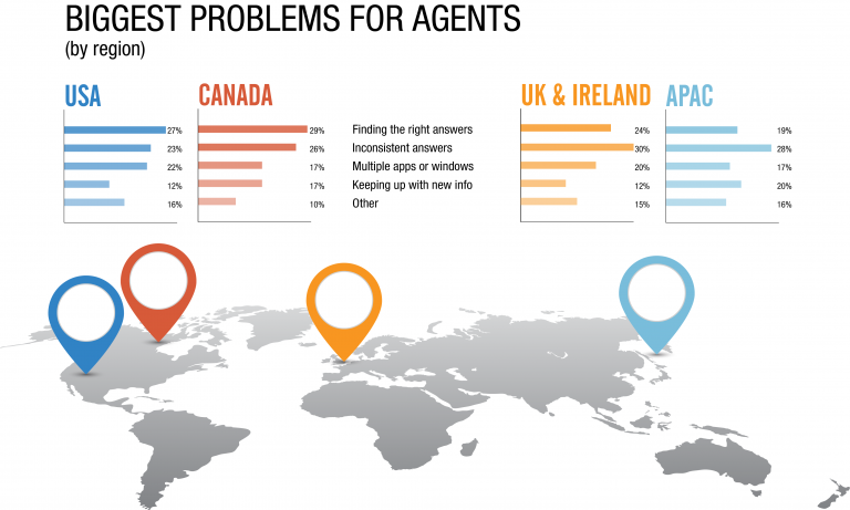The biggest customer service problems for agents, divided by region - US, Canada, UK & Ireland, APAC