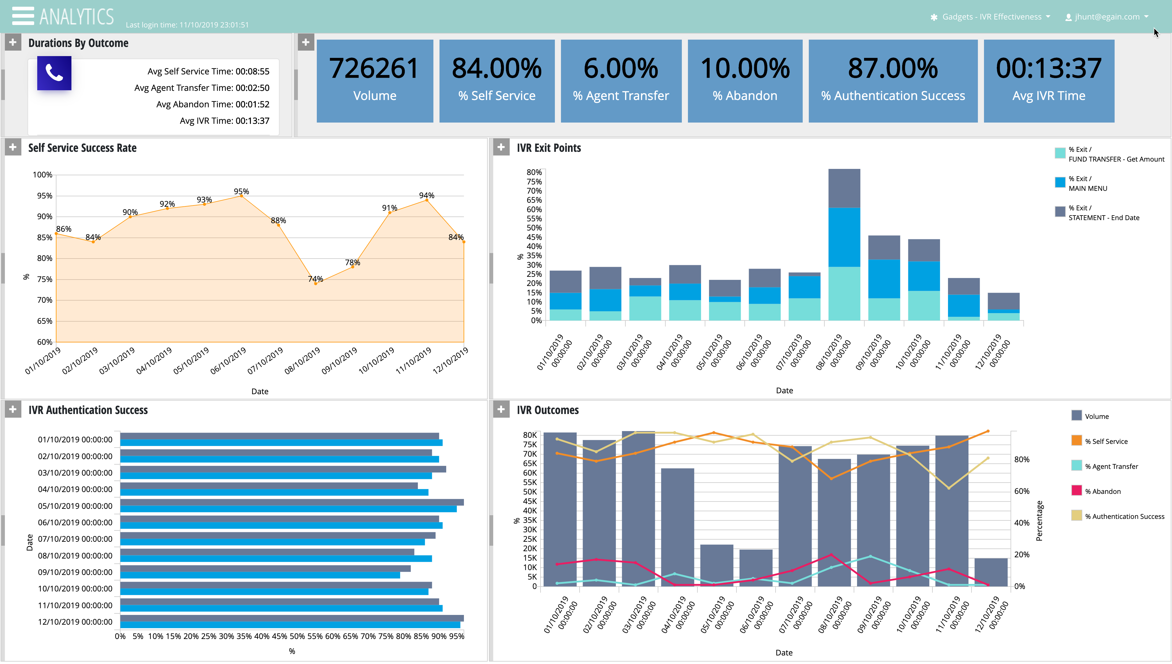 View of an eGain Analytics dashboard