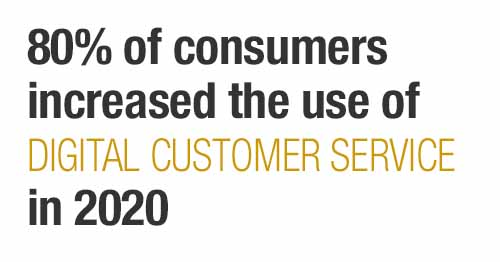 80% of surveyed said they used digital customer service more in 2020