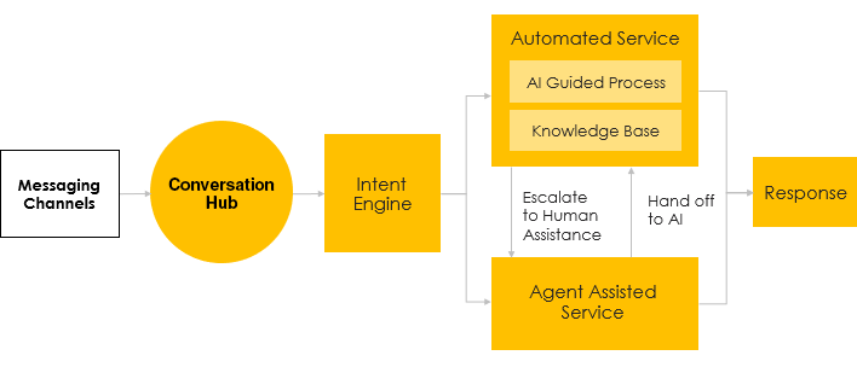 Diagram showing the eGain Messaging Hub