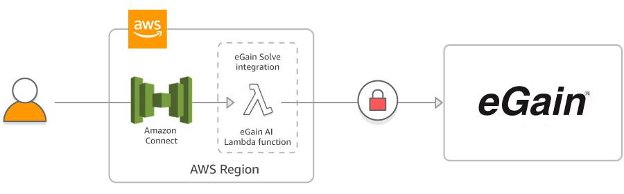 eGain-AWS integration