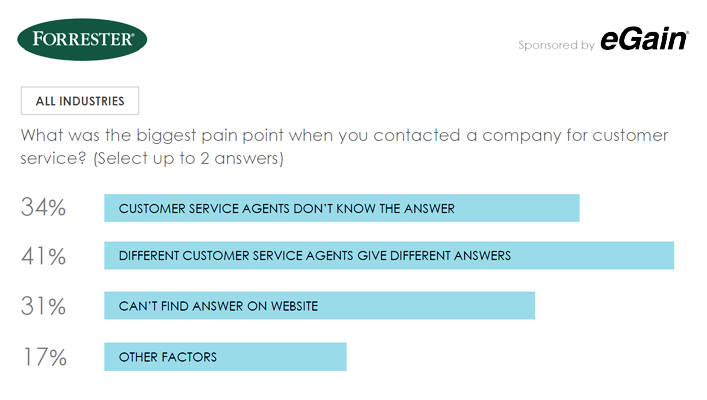 Biggest pain points when customers contacted for customer service? 41% say different agents give diff answers; 34% that agents don't know the answer