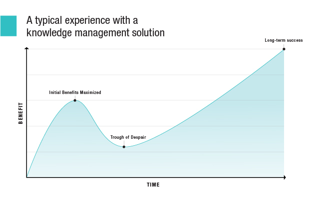 Typical experience with a knowledge management solution