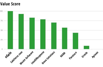 Value score graph for knowledge vendors—eGain gets 100