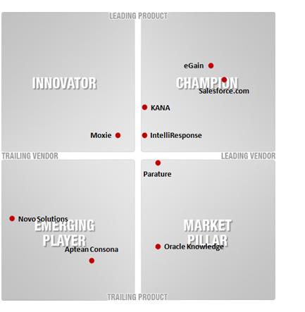 Knowledge Management vendor landscape quadrant