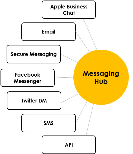 eGain Messaging Hub