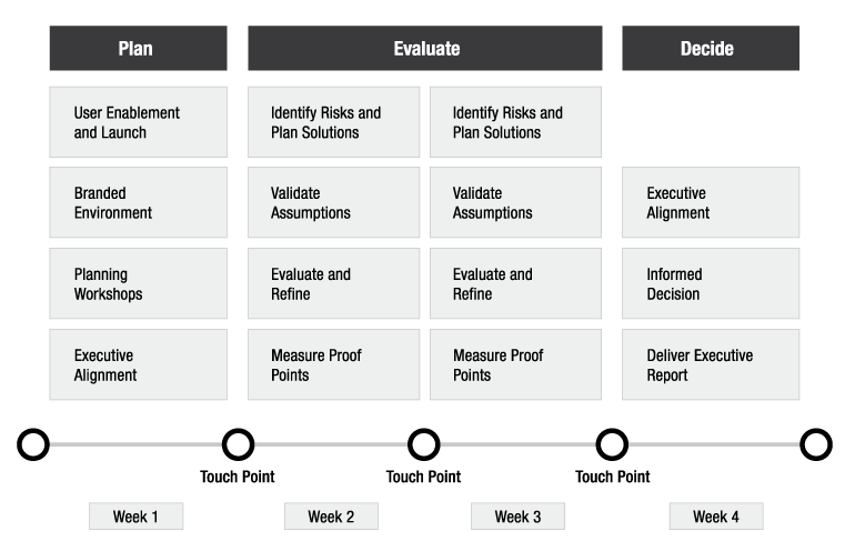 Innovation in 30 days plan overview