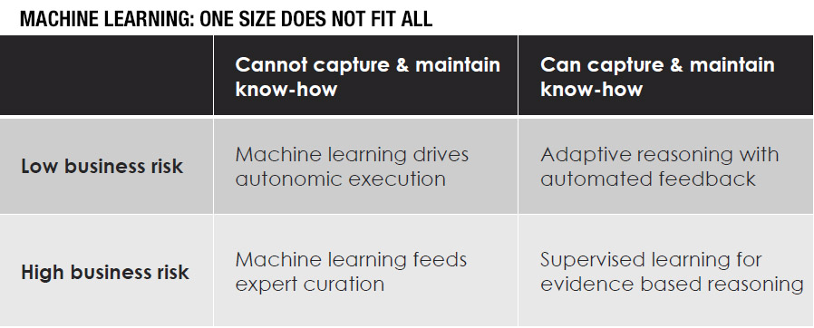 Machine learning and Curated learning matrix