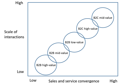B2B versus B2C sales in terms of volume and sales and service convergence