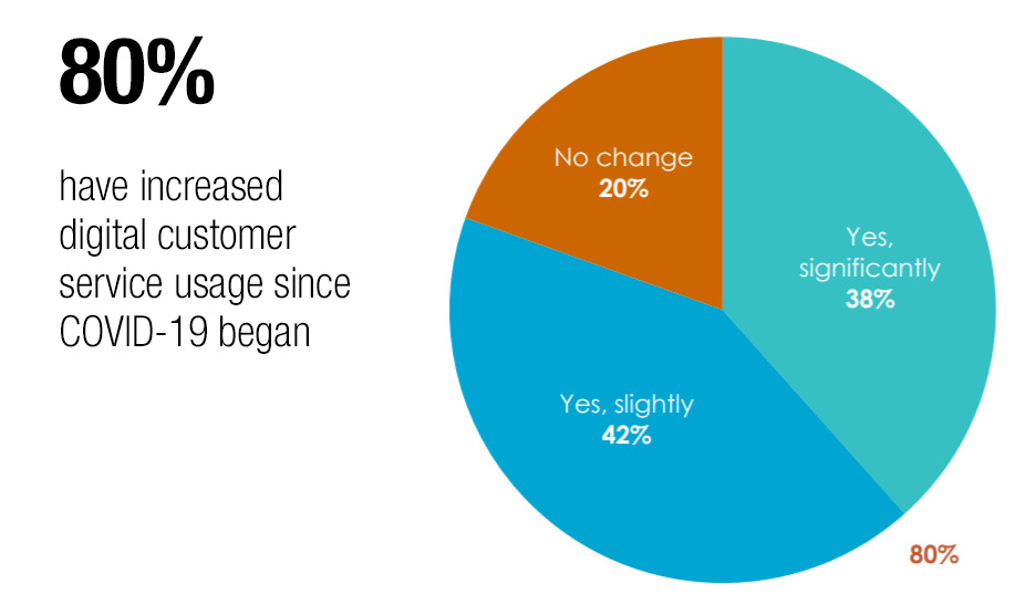 Digital experience is the default choice for customers