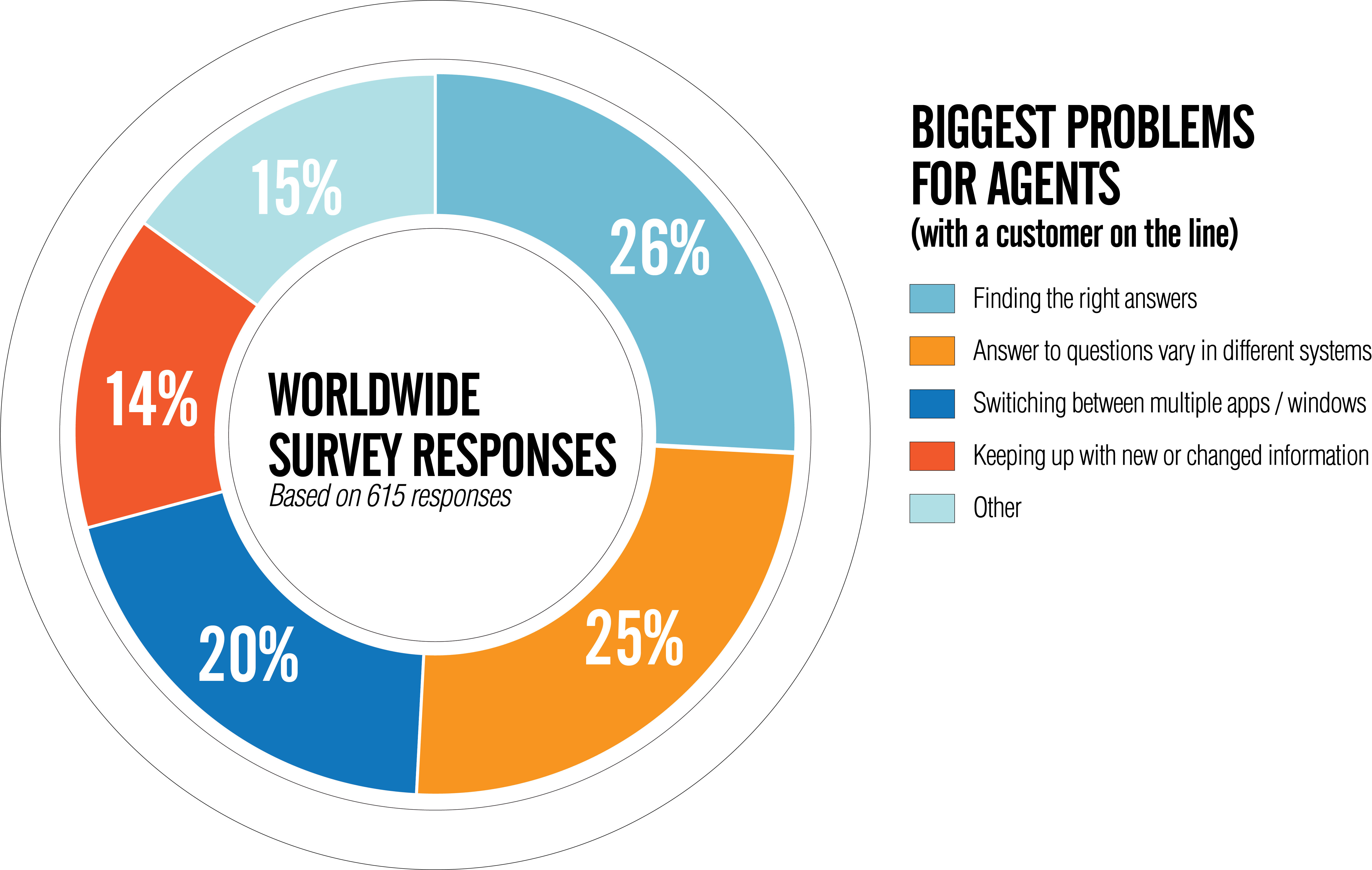 Pie chart of the biggest problems that agents face when a customer is on the line