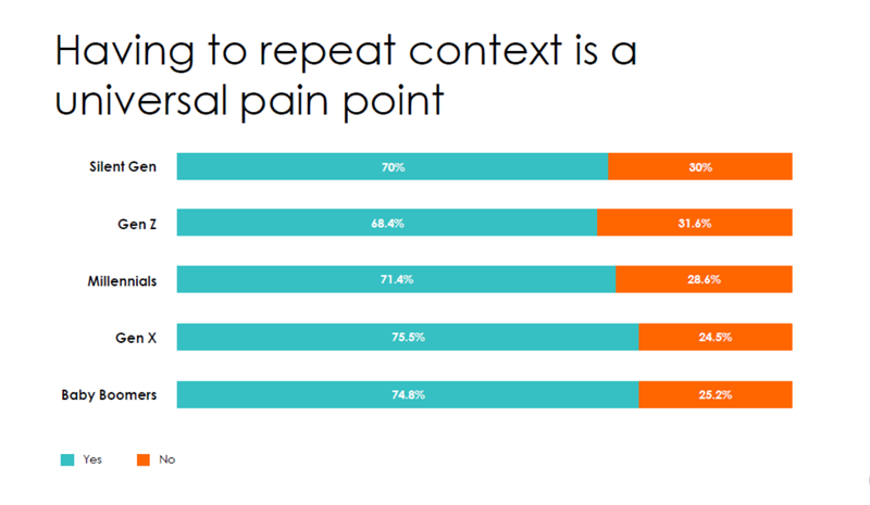 Pain in IVR customer experience