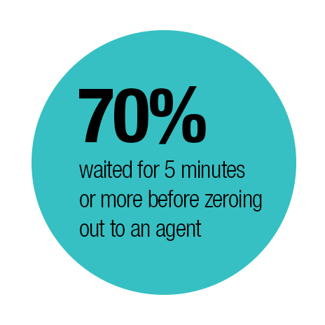 70% waited in the IVR queue for 5 minutes before escalating to an agent