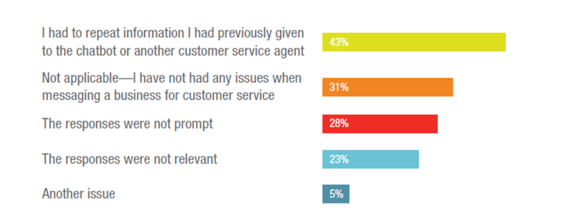 Top hurdles in messaging customer experience