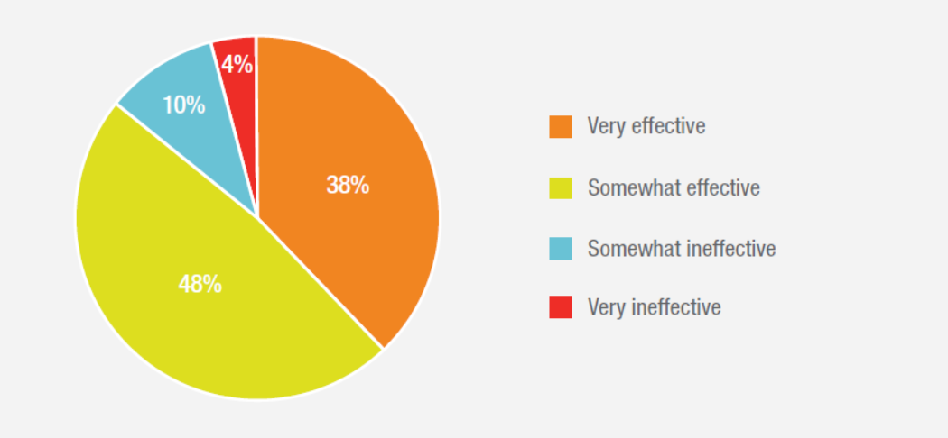 Pie chart showing consumer survey result on effectiveness of messaging customer service